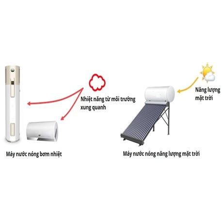 ưu điểm của máy nước nóng aosmith hcm